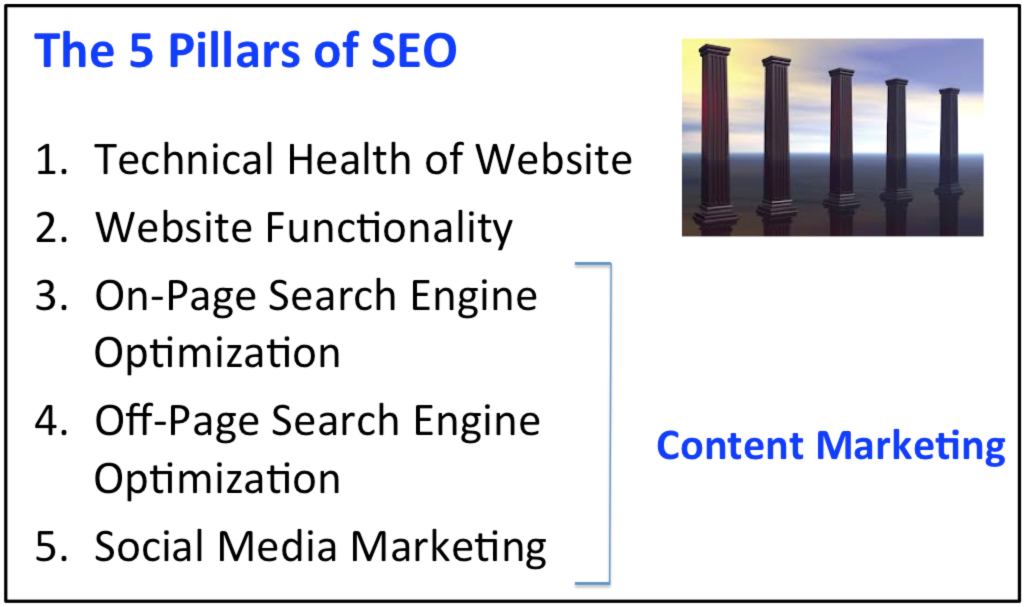 5 Pillars of SEO