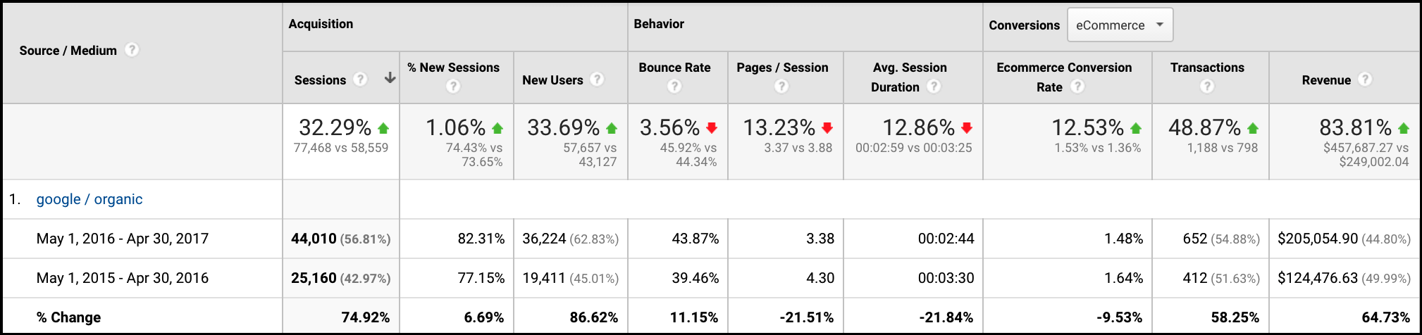 SEO Customer Case Study